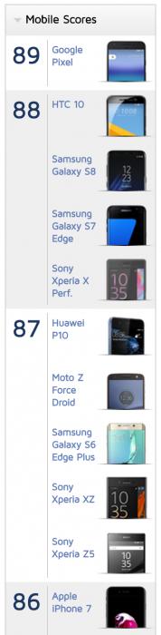 HTC U11:stä seuraavat puhelimet DxOMarkin arvioimina.