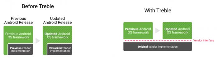 Project Treble muuttaa Androidin rakennetta.