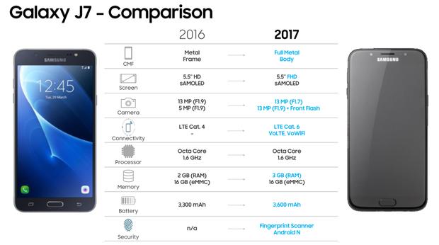 Näin uusi Galaxy J7 (2017) eroaa edeltäjästään.