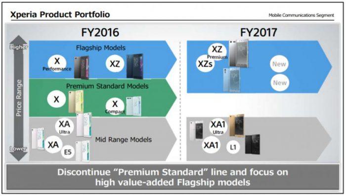 Sony kertoi Xperia-älypuhelinmalliston kehityksestä sijoittajille.
