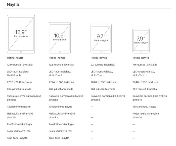 iPad Pro 12,9, iPad Pro 10,5, iPad, iPad mini 4.