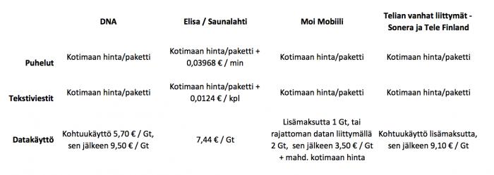 Vertailussa eri operaattorien roaming-hinnat. Koskee liittymiä yksityishenkilöille, yritysasiakkailla mahdollisesti eri hinnat.