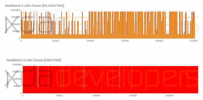 Havainnot kertovat hyvin, mitä OnePlus 5 tekee suorituskykytesteissä.