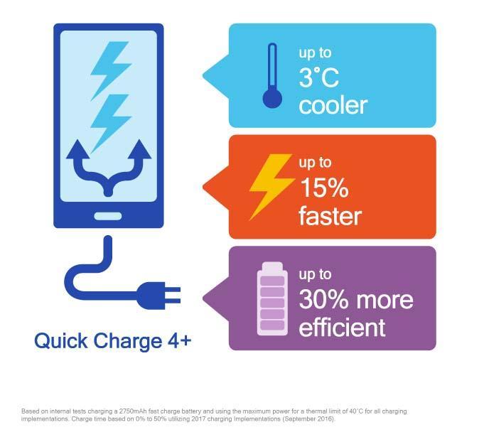 Quick Charge 4+ nopeuttaa latausta edelleen.