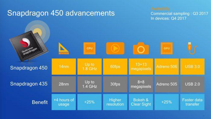 Näin Snapdragon 450 kehittää edullisia älypuhelimia.