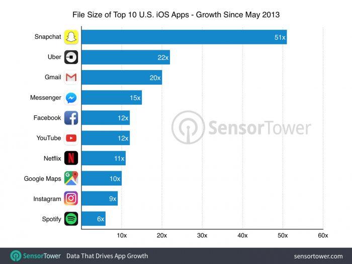 Snapchatin koko on kasvanut suhteellisesti eniten suosituimmista sovelluksista.