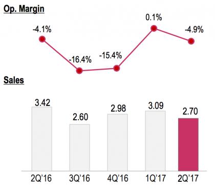 LG:n mobiiliyksikön alkuvuoden nollatulos jäi lyhyeksi iloksi.