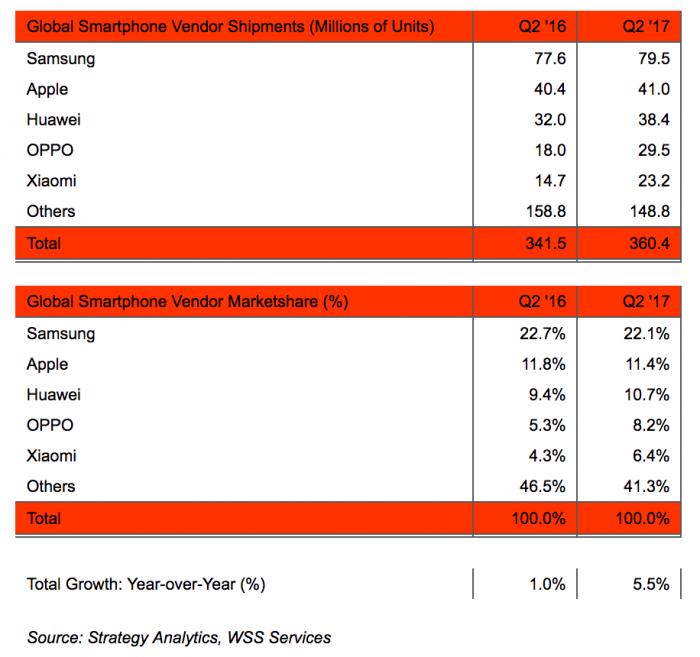 Strategy Analyticsin tilasto älypuhelintoimituksista huhti-kesäkuussa 2017.