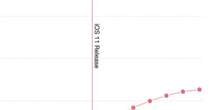 Sinisellä iOS 10, punaisella iOS 11. Mixpanel kertoo iOS 11:n käyttöönoton sujuneen rivakkaasti.