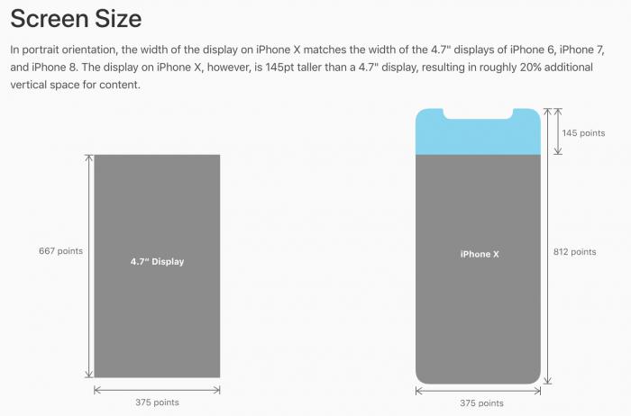 iPhone X:n näyttö tarjoaa noin 20 prosenttia lisää mittaa näytölle.