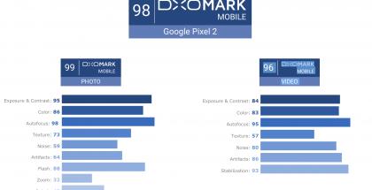 DxOMarkin pisteet Pixel 2 -puhelimille.