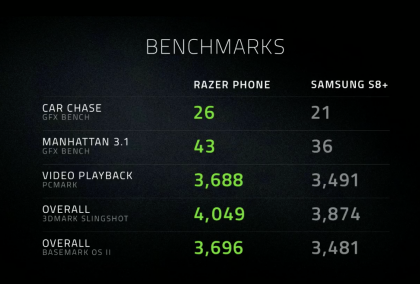Razer kertoi puhelimensa suorituskyvystä vertailussa Samsungin Galaxy S8+:aan.