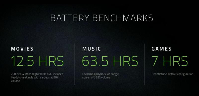 Razer lupaa puhelimelleen 12,5 tuntia videokatseluaikaa, 63,5 tuntia musiikinkuunteluaikaa ja 7 tuntia peliaikaa.