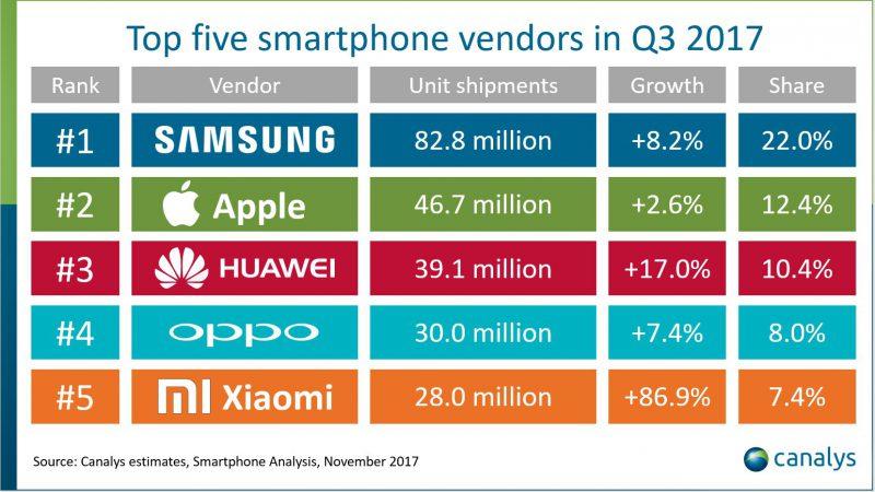 Suurimpien älypuhelinvalmistajien maailmanlaajuiset markkinaosuudet heinä-syyskuussa 2017. Lähde: Canalys.