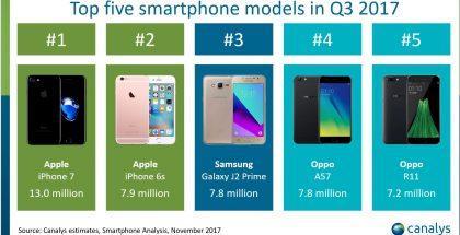 Eniten toimitetut älypuhelimet heinä-syyskuussa 2017. Lähde: Canalys.