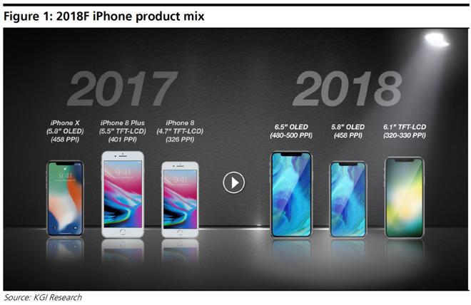 Tällaista iPhone-mallistoa Kuo ennustaa ensi vuodelle.
