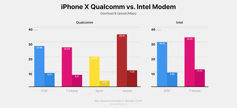 SpeedSmart-sovelluksen tilastoihin perustuva vertailu iPhone X:n Qualcomm- ja Intel-version mobiiliverkkoyhteyden nopeuksista.