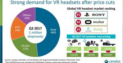 Canalysin yhteenveto VR-laitemyynnistä heinä-syyskuussa.