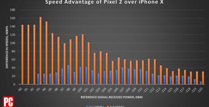 Pixel 2:n suorituskykyetu iPhone X:ään nähden on melkoinen, kiitos 4x4 MIMO -tuen.