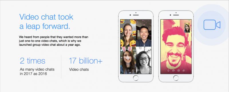Facebook Messengerin videopuhelujen käyttö tuplaantui tänä vuonna.