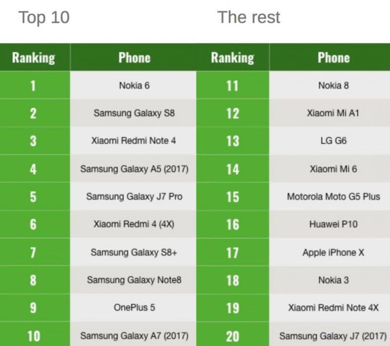 GSMArenan katsotuimmat puhelimet 2017. Kärjessä Nokia 6.