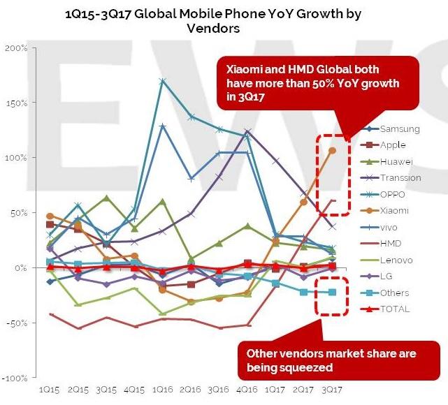 Nokia-puhelimia tekevä HMD Global ja Xiaomi ovat olleet vuoden nousijoita.