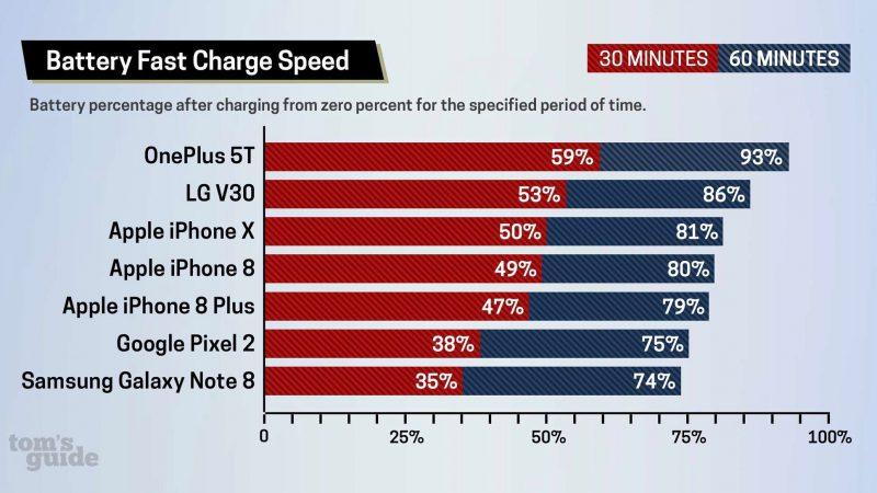 Tom's Guiden testaamien älypuhelinten latauslukemat tyhjästä 30 ja 60 minuutissa.