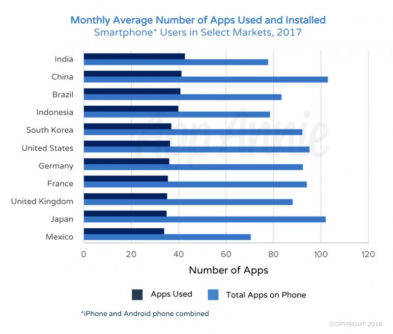 Sovellusten määrä älypuhelimessa vaihtelee hieman alueittain.