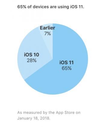 iOS-laitteista 65 prosenttia on jo iOS 11 -versiossa.
