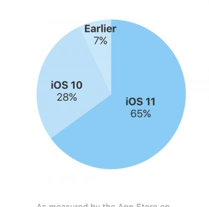 65 vs. 0,7 prosenttia – uusimpien iOS- ja Android-versioiden yleisyydessä valtava ero
