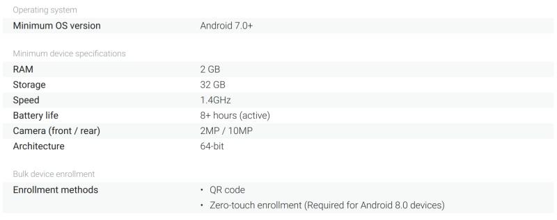 Android Enterprise Recommended -laitevaatimukset älypuhelimille alkuvaiheessa. Vaatimuksia päivitetään jatkossa Android-julkaisujen yhteydessä.