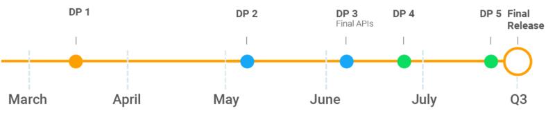 Android P:n tulevan kehityksen aikataulu. Julkaisuversiona Android P on tulossa heinä-syyskuussa.