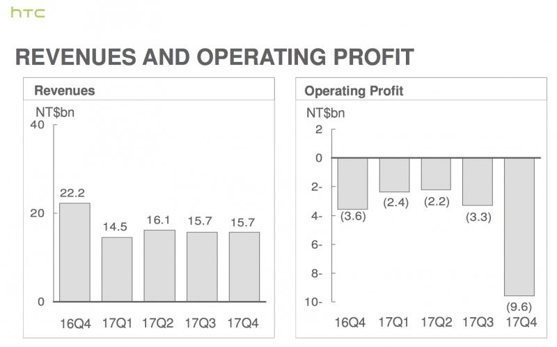HTC alaskirjasi varaston arvoa loppuvuodesta, mikä näkyy raportoidussa bruttokatteessa.
