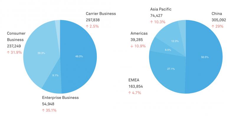 Huawein liiketoiminnan jakautuminen eri yksiköihin ja eri maantieteellisille alueille.