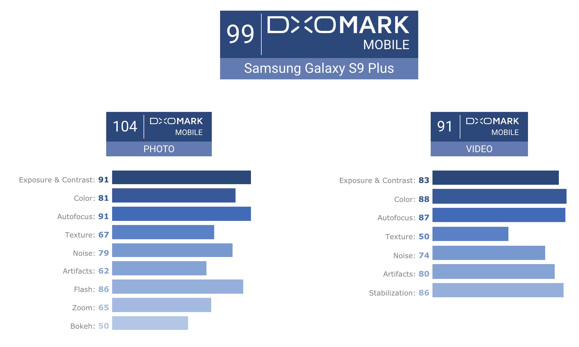 DxOMarkin pisteytys Samsung Galaxy S9+:lle.
