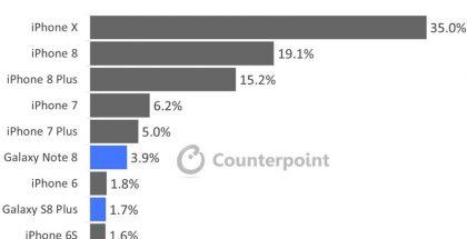 Counterpointin TOP10-tilasto eniten voittoa tuottaneista älypuhelinmalleista loppuvuonna.