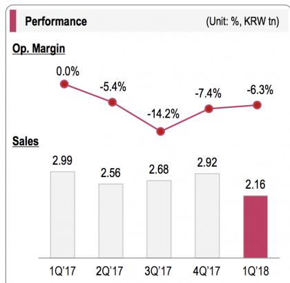 LG:n mobiiliyksikkö on tehnyt pitkään tappiota. Kuvassa liikevoittomarginaalin kehitys viitenä viime neljänneksenä.