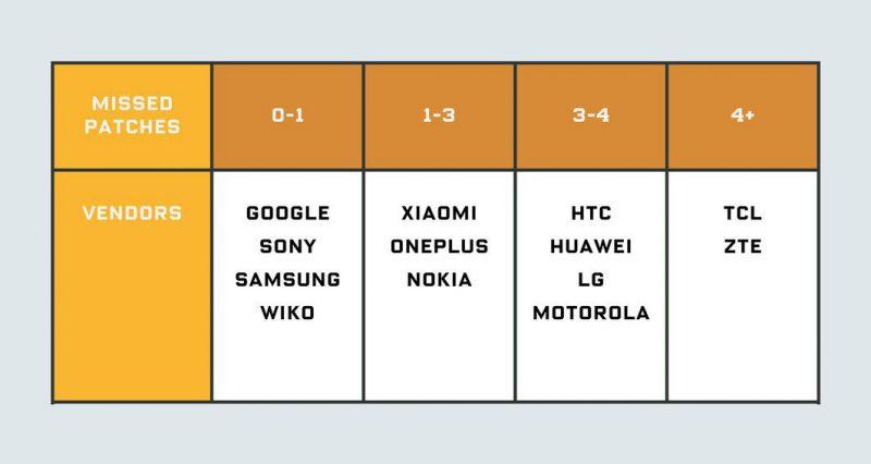 Useilta valmistajilta puuttui tietoturvakorjauksia keskimäärin useampia puhelinmallia kohden. Kuva: Wired.