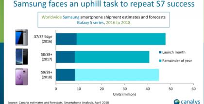 Samsungin Galaxy S9 -älypuhelinten myynti on lähtenyt liikkeelle samaa tahtia kuin Galaxy S8 -mallien viime vuonna.