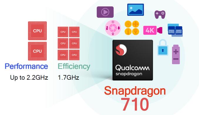 Kahdeksanytiminen Snapdragon 710 koostuu kahdesta teho- ja kuudesta säästöytimestä.