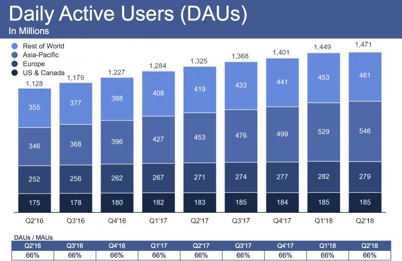 Facebookin päivittäin aktiivisten käyttäjätilien määrä kääntyi Euroopassa laskuun. Kokonaisuutenakin kasvu jäi vain 1,5 prosenttiin alkuvuodesta.