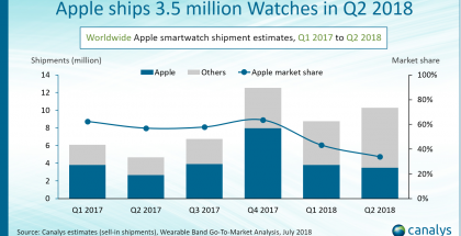 Canalysin tilastot kertovat Apple Watch -toimitusten kasvusta.
