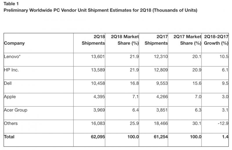 Gartnerin tilasto PC-toimituksista huhti-kesäkuussa 2018.