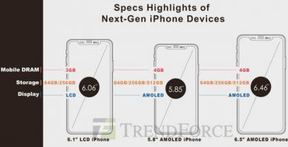 TrendForcen ennusteet tulevista iPhone-malleista.