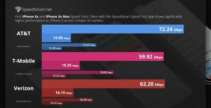 iPhone XS ja iPhone XS Max tarjoavat aiempaa paremman 4G LTE -suorituskyvyn.