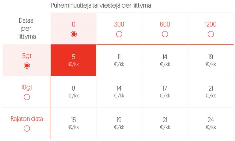 Moi Mobiilin yhden yritysliittymän hinnat eri vaihtoehdoilla.