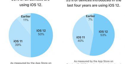 Applen iOS 12 on käytössä yli 50 prosentissa iOS-laitteita.