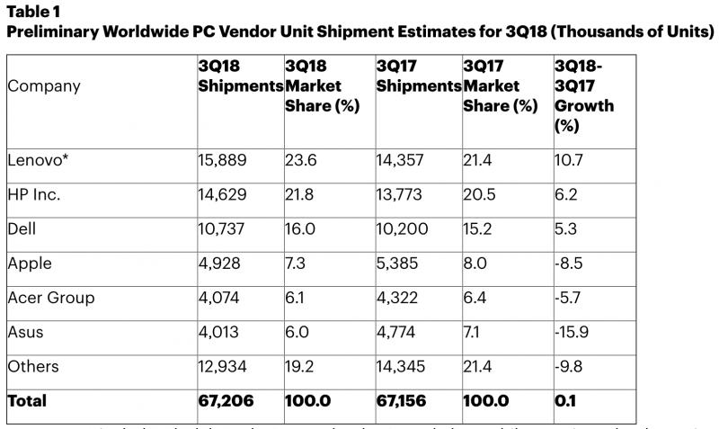 Gartnerin tilasto PC-toimituksista heinä-syyskuussa 2018.