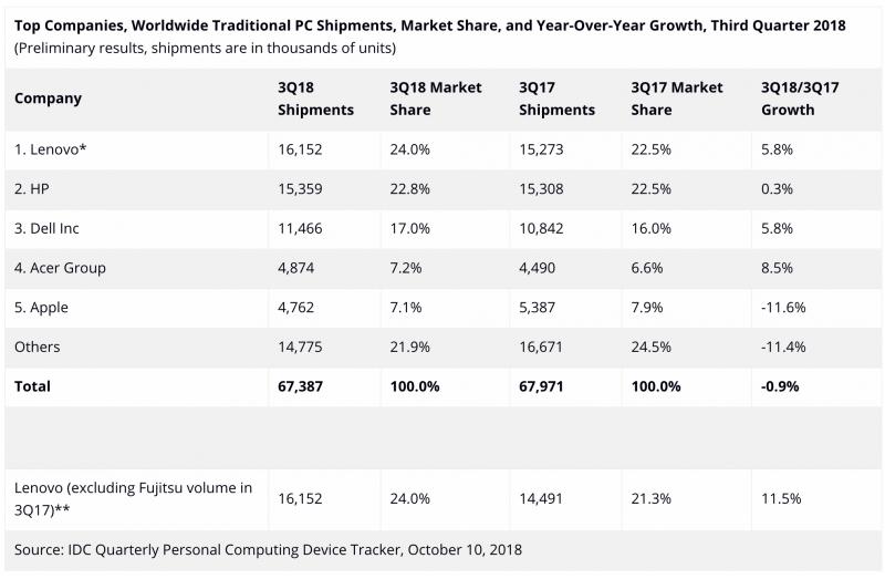 IDC:n tilasto PC-toimituksista heinä-syyskuussa 2018.