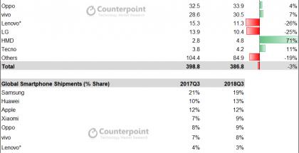 Counterpoint Researchin tilasto maailman älypuhelintoimituksista heinä-syyskuussa 2018.